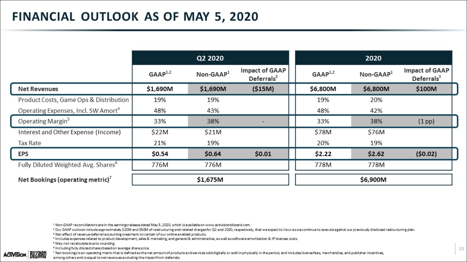 Resultados financieros de Activision-Blizzard en el primer trimestre del 2020