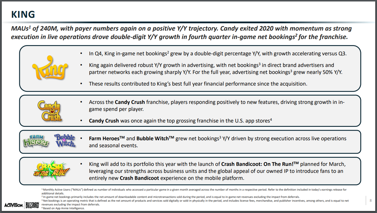 Resultados financieros de Activision-Blizzard en el cuarto trimestre del 2020