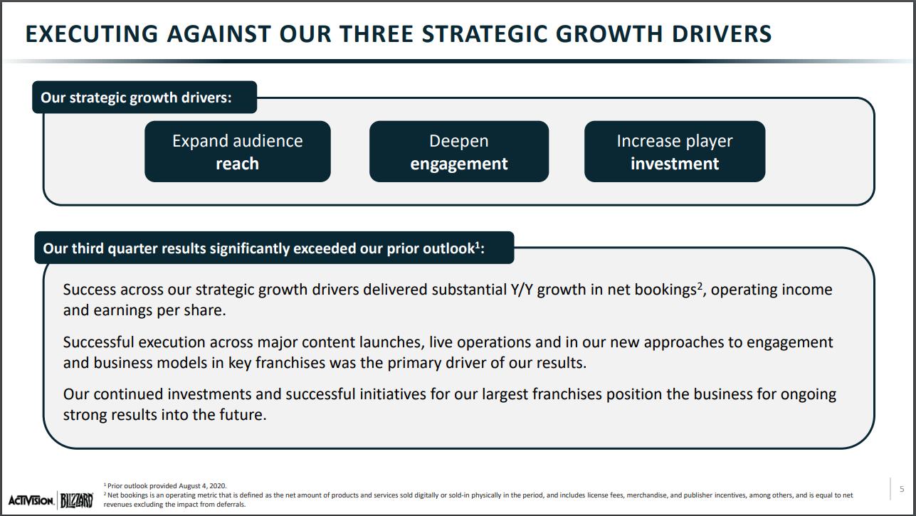 Resultados financieros de Activision-Blizzard en el tercer trimestre del 2020